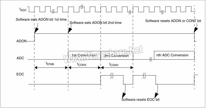 STM8单次模式的时序图(CONT=1)