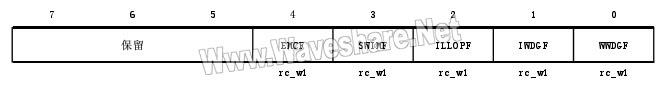 STM8_复位状态寄存器(RST_SR)