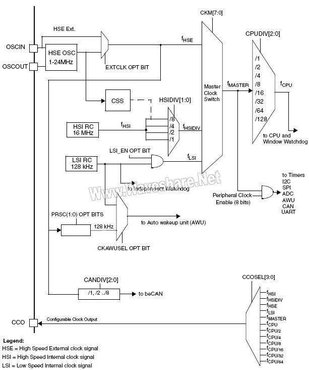 STM8_时钟树