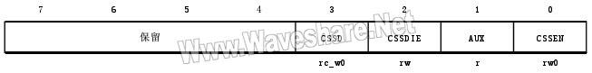 STM8_时钟安全系统寄存器(CLK_CSSR)