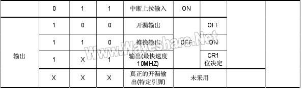 STM8_IO口配置表2