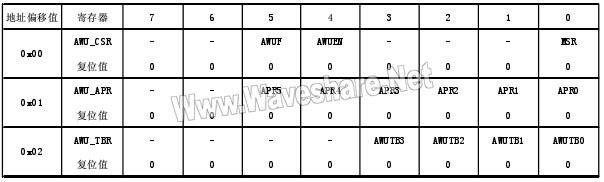 STM8_AWU寄存器表