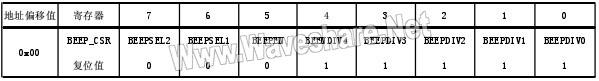 STM8_蜂鸣器寄存器表