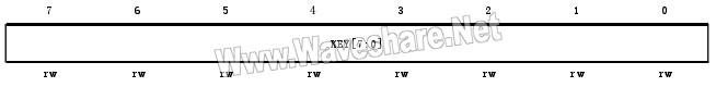 STM8_键寄存器(IWDG_KR)