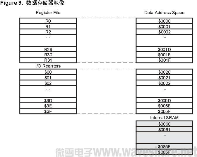mega32数据存储器映像