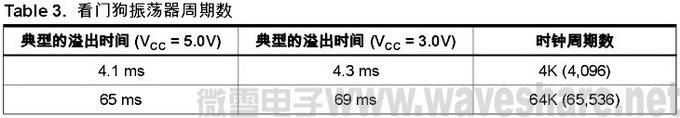mega32看门狗振荡器周期数