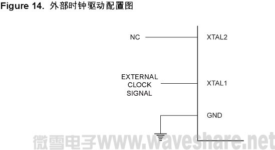 mega32外部时钟驱动配置图