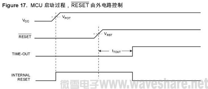 mega32 启动过程RESET 由外电路控制