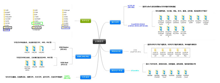 OPenH743I-C示例程序圖