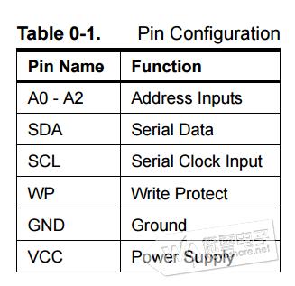 stm32cubemx系列教程9:内部集成电路(i2c)