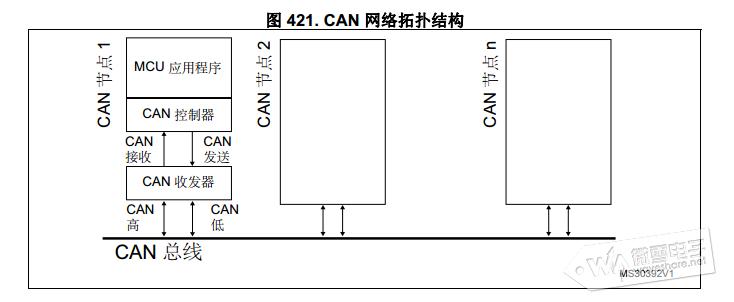 本实验采用sn65hvd230芯片作为can收发器,其逻辑电路图以及管
