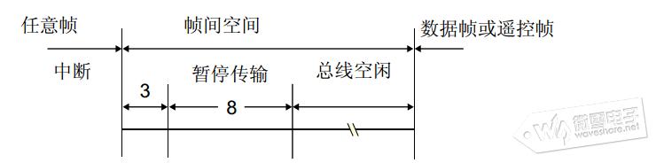 stm32cubemx系列教程12:控制器局域网络(can)